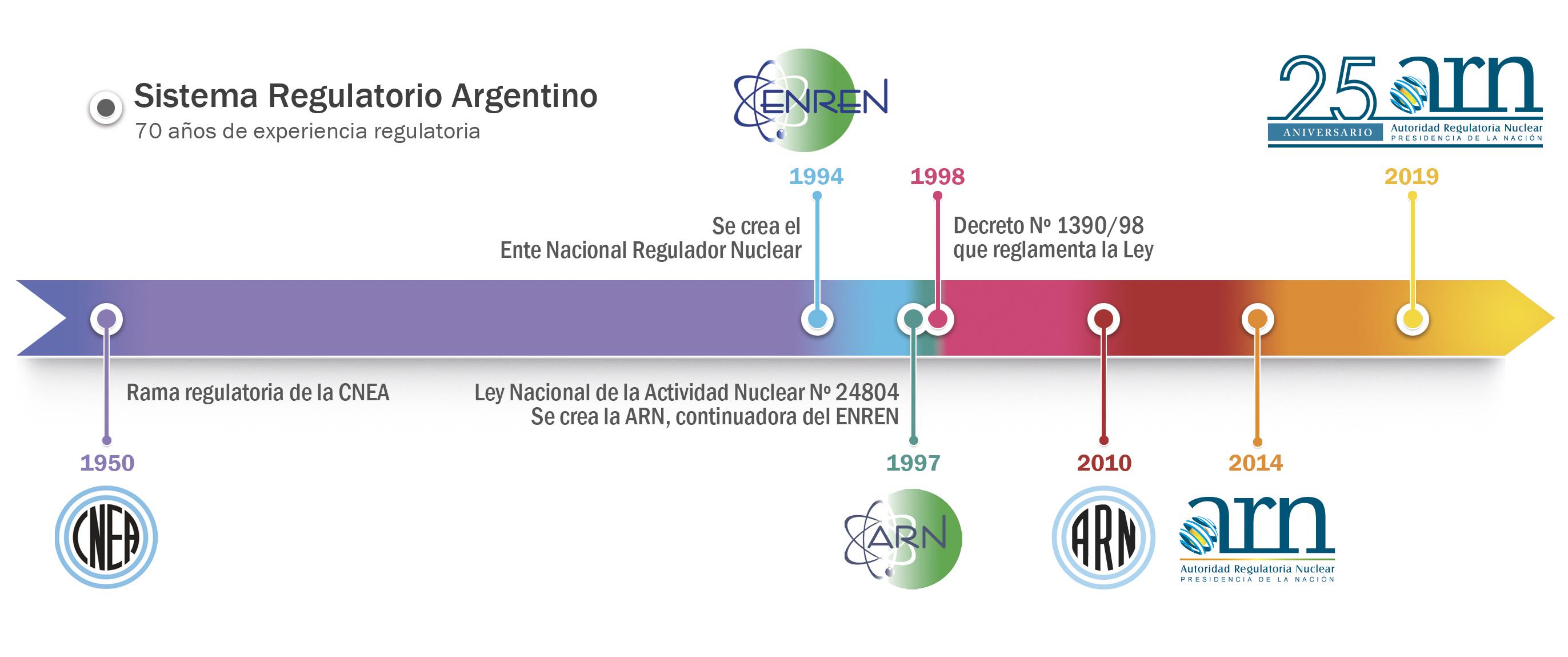 El sistema regulatorio argentino tiene más de 70 años de historia