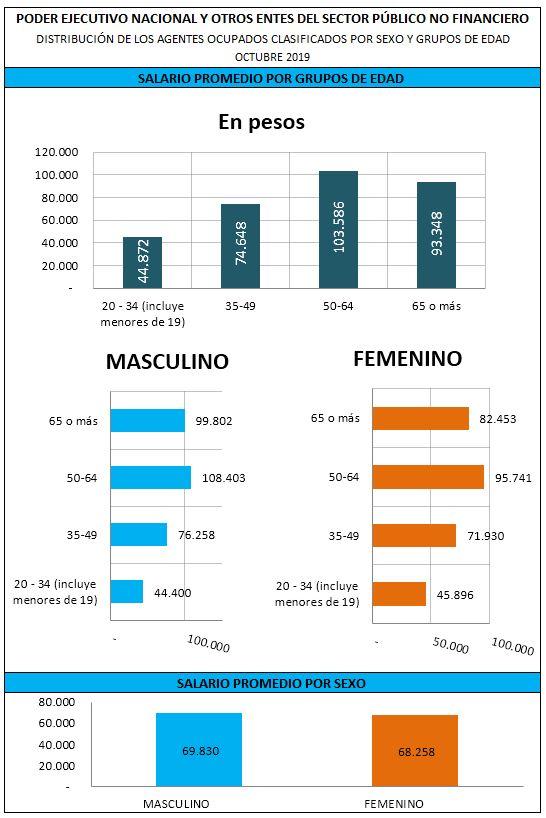 Gráfico: Salario Promedio de los agentes ocupados clasificados por grupo de edad y por sexo