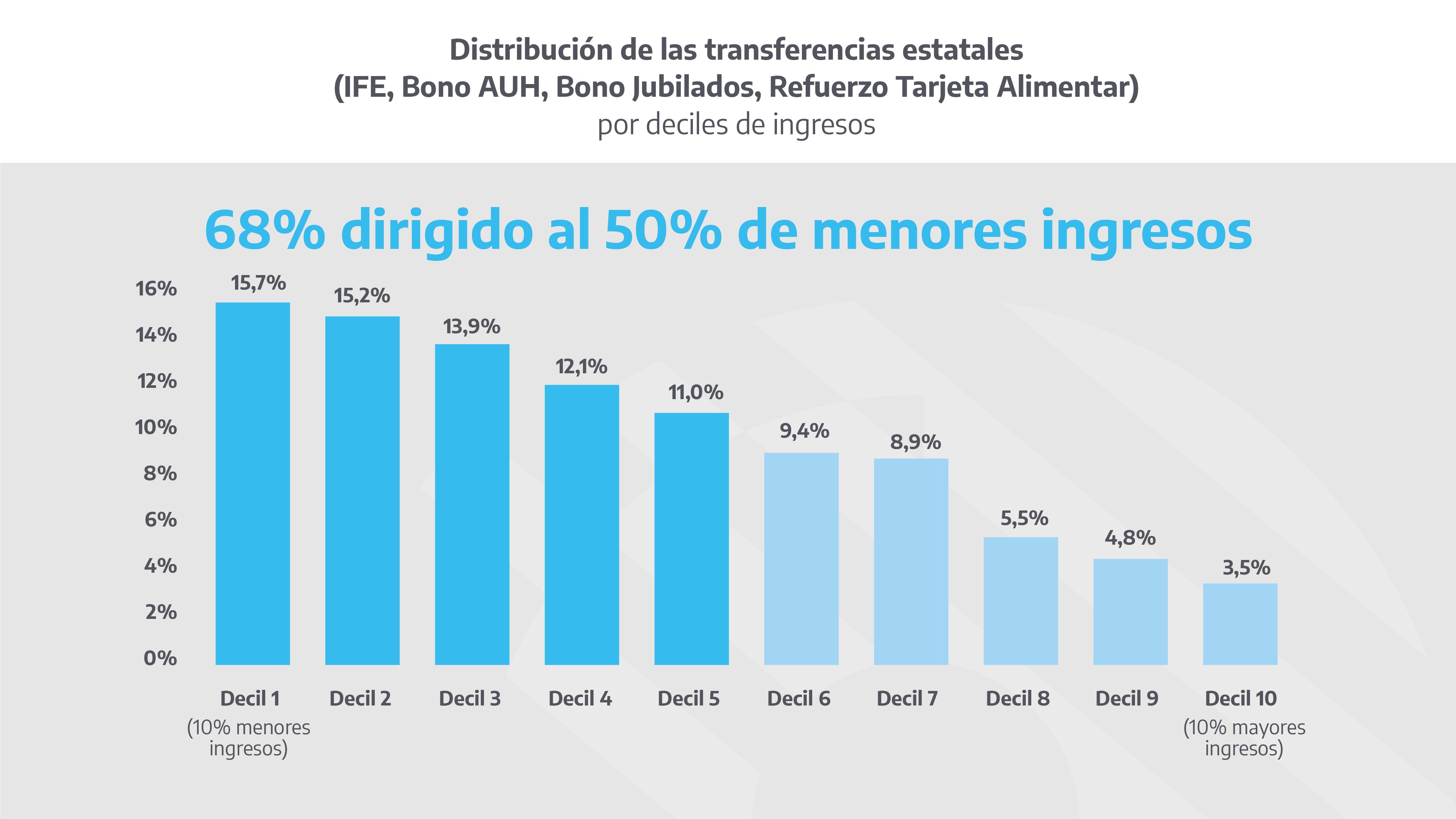 Gráfico: Distribución de las transferencias estatales