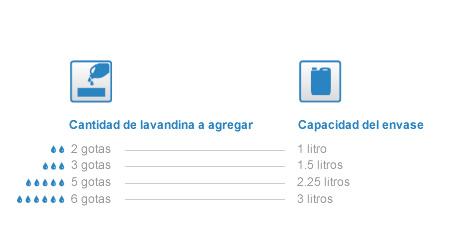 Cuadro de equivalencias para desinfección del agua con lavandina