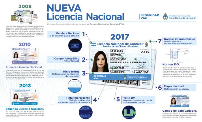 Nuevo Modelo De La Licencia Nacional De Conducir Argentinagobar
