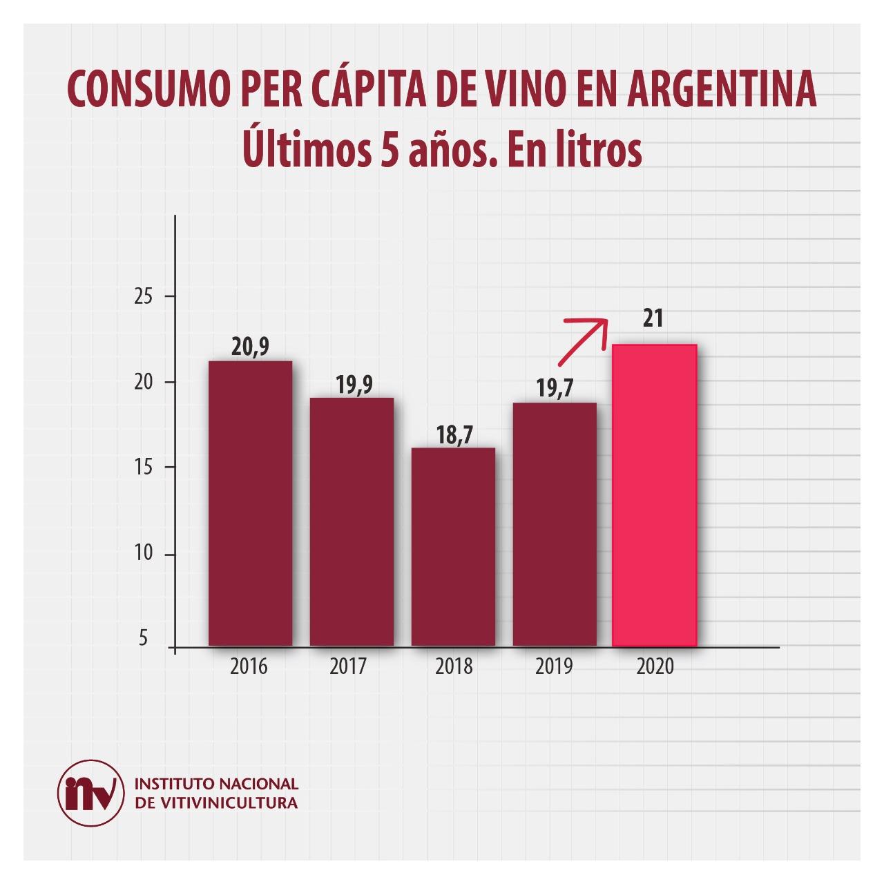 Consumo de vino avanzó 6,5% en 2020: fue 21 litros per capita