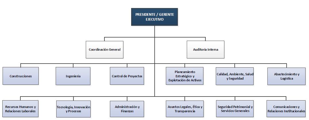 Estructura Organizacional Argentina Gob Ar