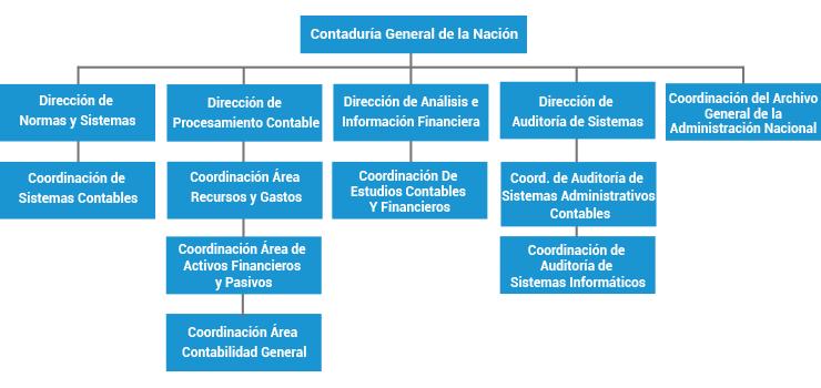 Archivo General