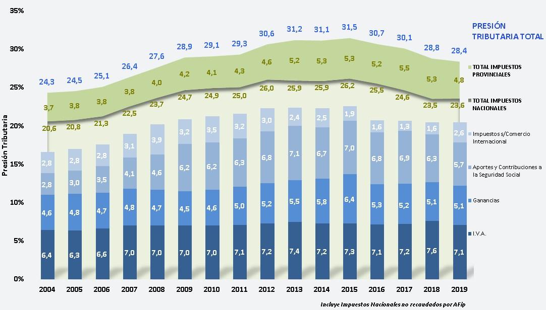 Presión Tributaria - Principales Impuestos en % del PBI