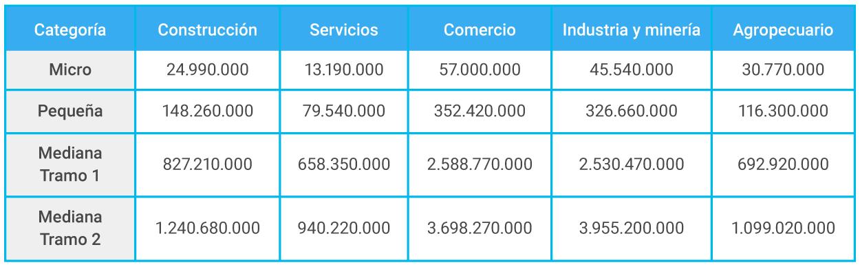 Qué es una MiPyME? | Argentina.gob.ar