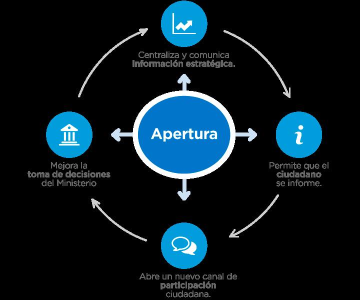 La apertura del tablero centraliza y comunica información estratégica, permite que el ciudadano se informe, abre un nuevo canal de participación ciudadana y mejora la toma de decisiones de la Secretaría.