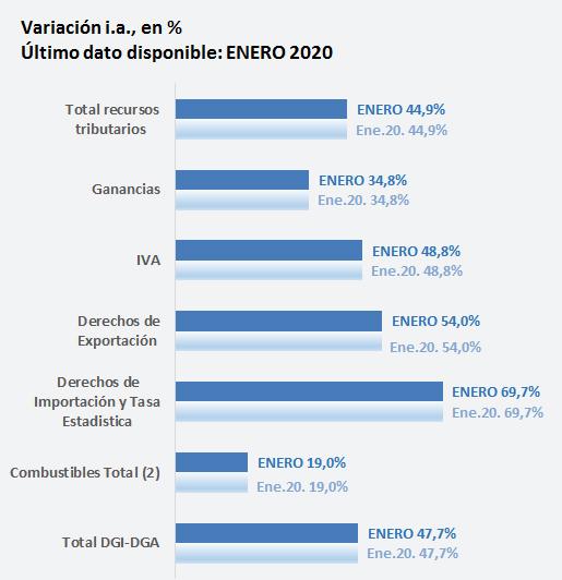 Variación Interanual enero 2020